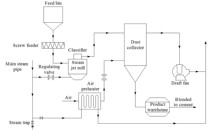 Production Process Diagram of Steam Jet Mill